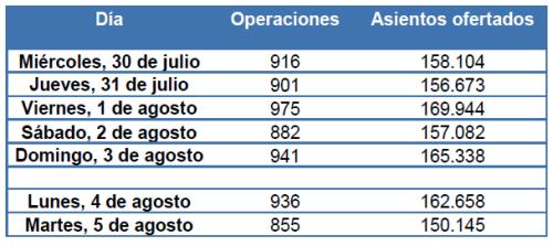 Previsión de operaciones y plazas ofertadas en el Aeropuerto de Barcelona