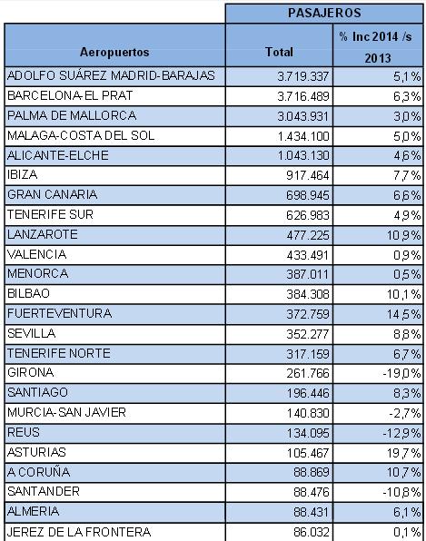 Estadística de pasajeros de junio de los principales aeropuertos españoles / Fuente: Aena
