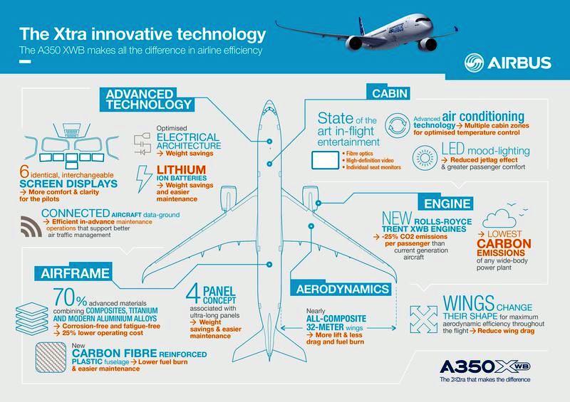 a350_infografia2
