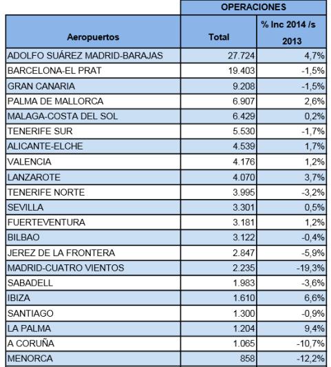 Operaciones aéreas contabilizadas en noviembre en los principales aeropuertos de Aena / Fuente: Aena
