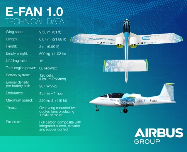Fuente: Grupo Airbus