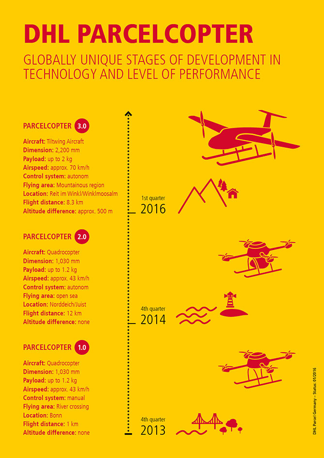 Infografía que muestra la evolución de los dornes utilizados por DHL